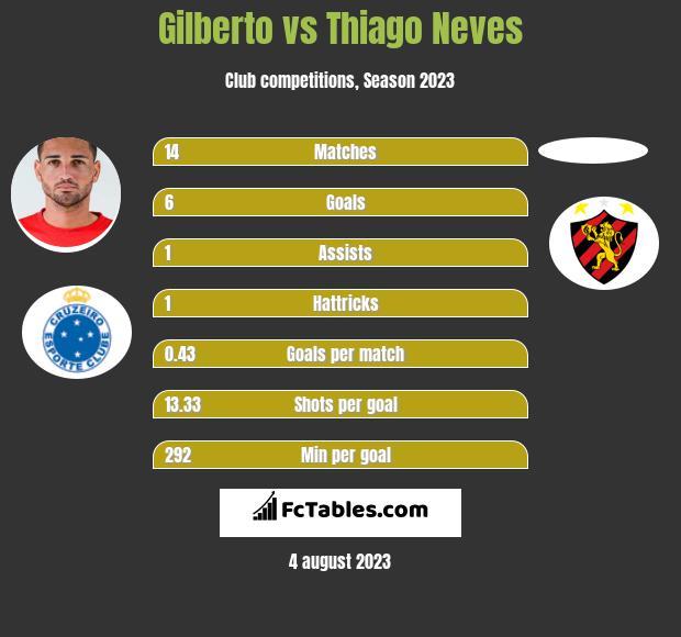 Gilberto vs Thiago Neves h2h player stats