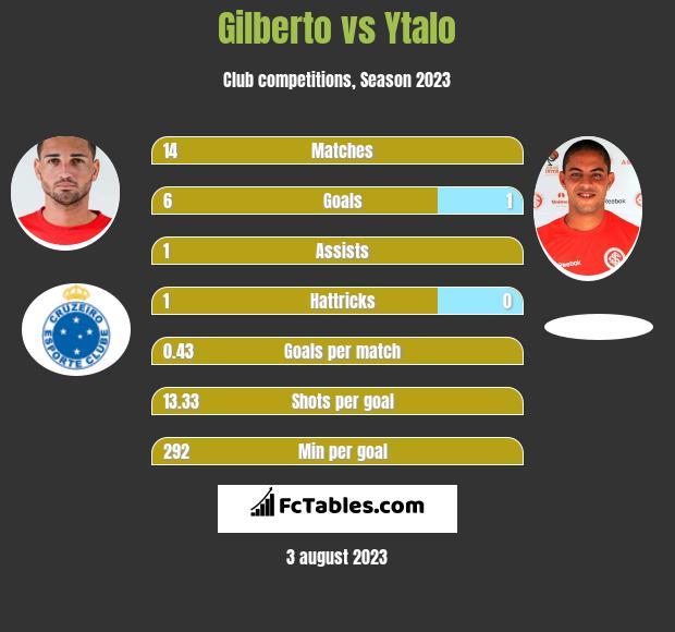 Gilberto vs Ytalo h2h player stats