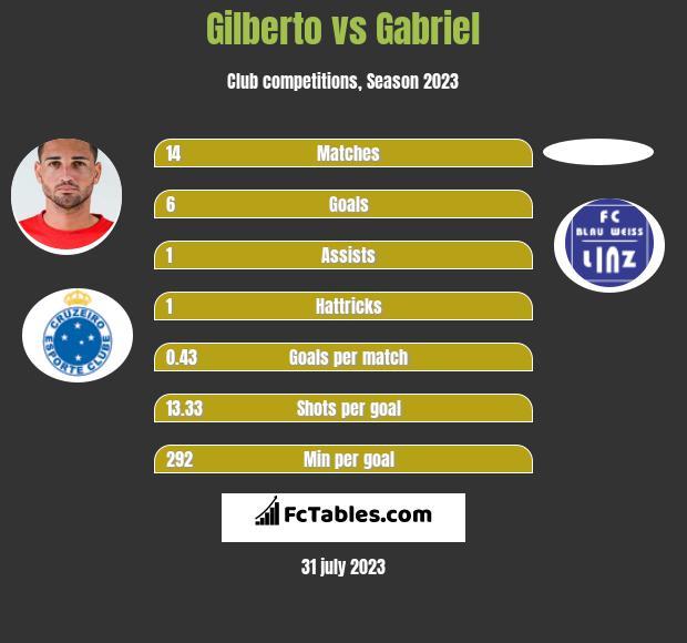 Gilberto vs Gabriel infographic