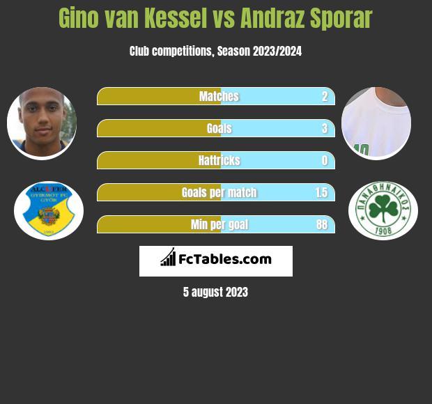 Gino van Kessel vs Andraz Sporar infographic