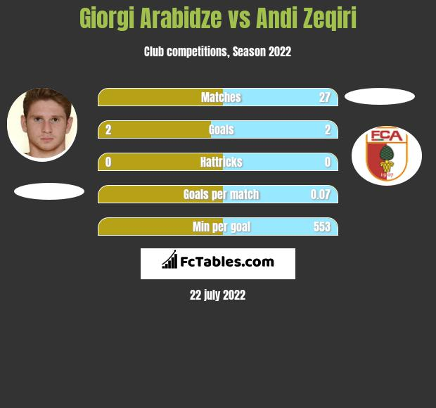 Giorgi Arabidze vs Andi Zeqiri h2h player stats