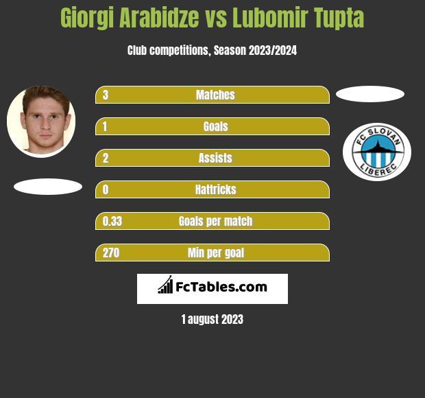 Giorgi Arabidze vs Lubomir Tupta h2h player stats