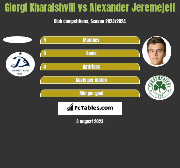 Giorgi Kharaishvili vs Alexander Jeremejeff h2h player stats