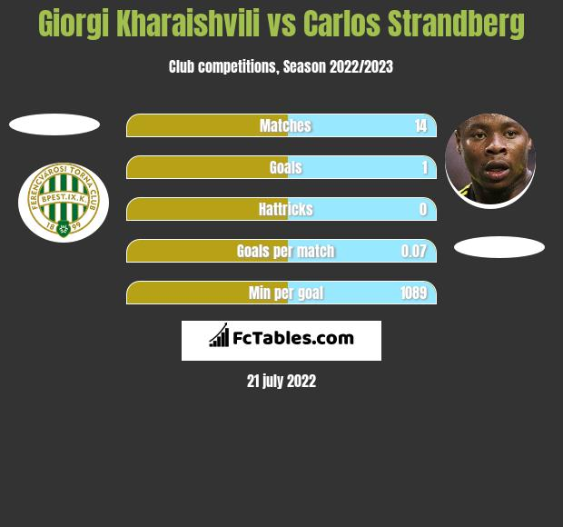 Giorgi Kharaishvili vs Carlos Strandberg h2h player stats