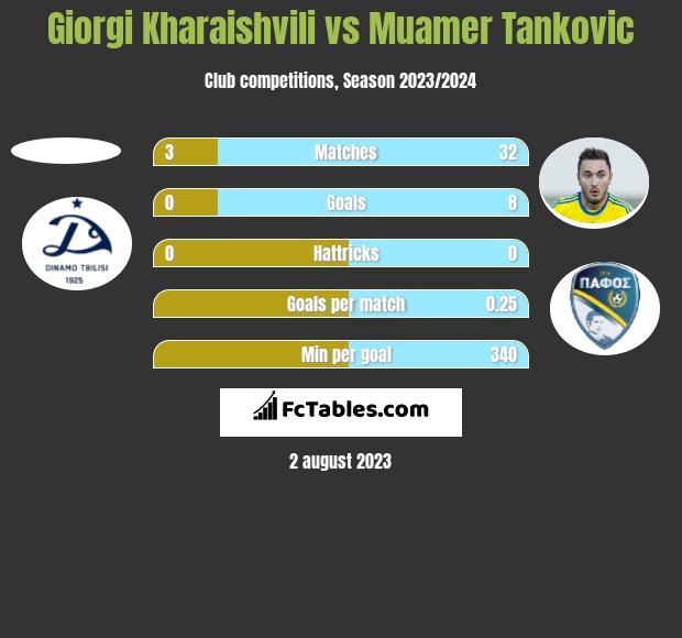 Giorgi Kharaishvili vs Muamer Tankovic h2h player stats