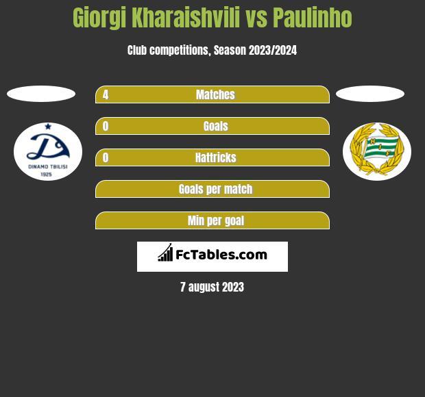Giorgi Kharaishvili vs Paulinho h2h player stats