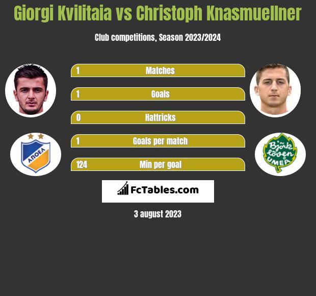 Giorgi Kvilitaia vs Christoph Knasmuellner h2h player stats