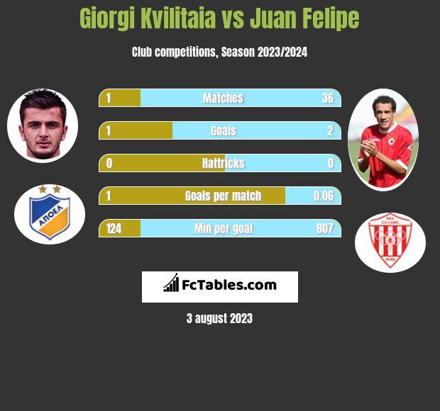 Giorgi Kvilitaia vs Juan Felipe h2h player stats