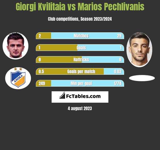 Giorgi Kvilitaia vs Marios Pechlivanis h2h player stats