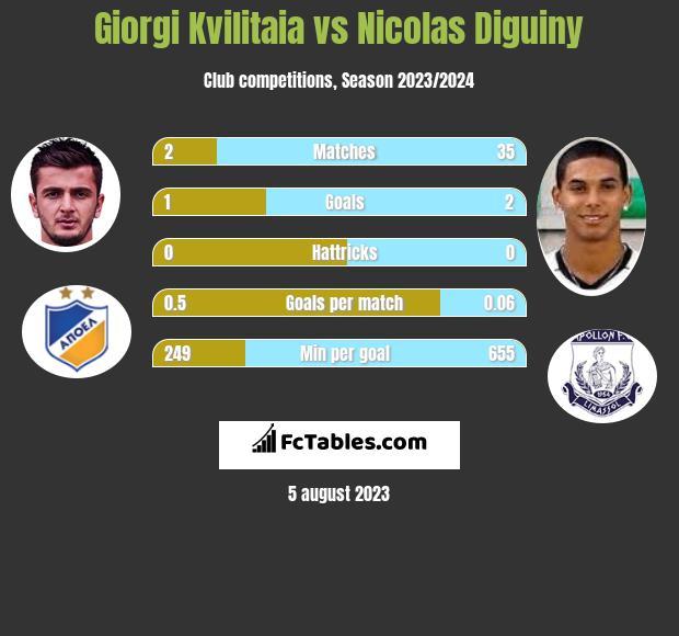Giorgi Kvilitaia vs Nicolas Diguiny h2h player stats