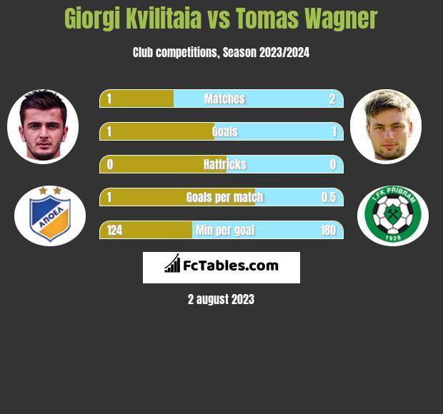 Giorgi Kvilitaia vs Tomas Wagner h2h player stats