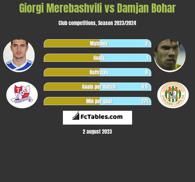 Giorgi Merebashvili vs Damjan Bohar h2h player stats