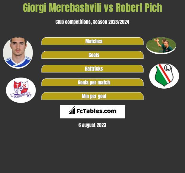 Giorgi Merebashvili vs Robert Pich infographic