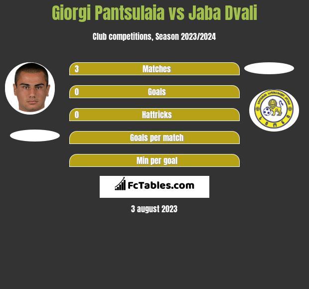 Giorgi Pantsulaia vs Jaba Dvali h2h player stats