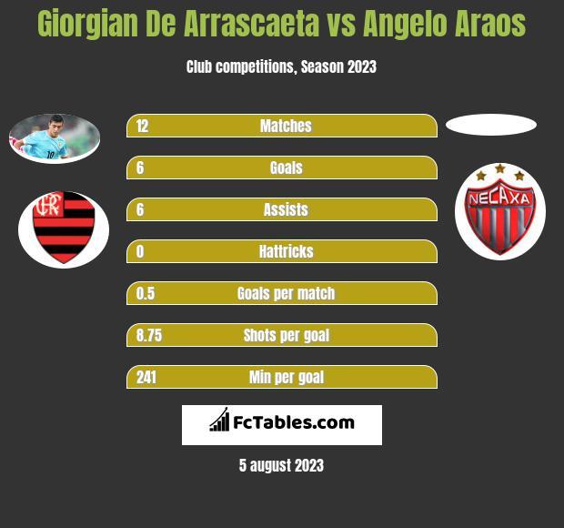 Giorgian De Arrascaeta vs Angelo Araos h2h player stats