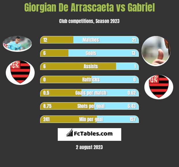 Giorgian De Arrascaeta vs Gabriel h2h player stats