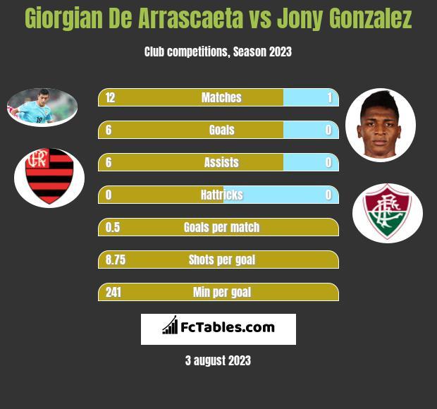 Giorgian De Arrascaeta vs Jony Gonzalez infographic