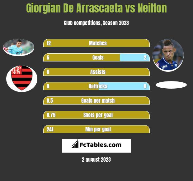 Giorgian De Arrascaeta vs Neilton h2h player stats