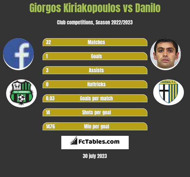 Giorgos Kiriakopoulos vs Danilo infographic