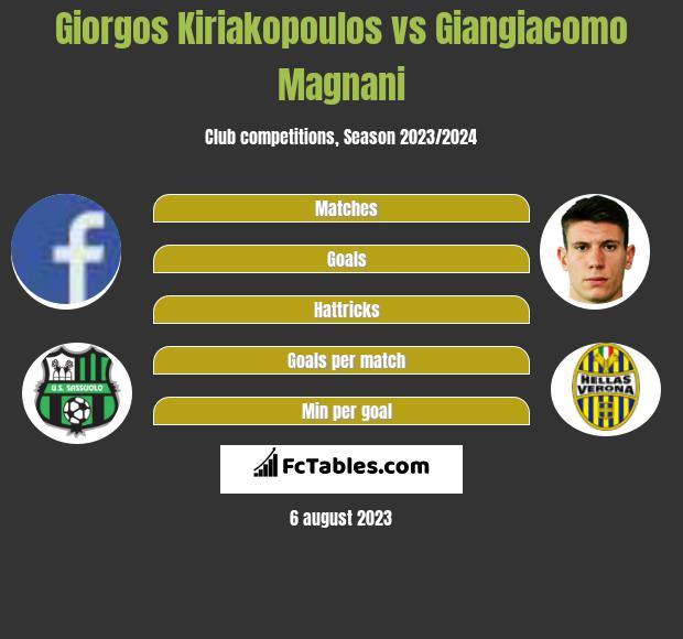 Giorgos Kiriakopoulos vs Giangiacomo Magnani infographic