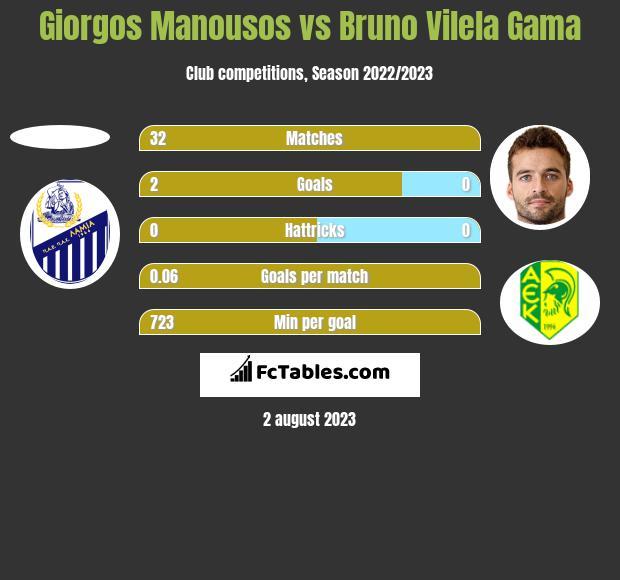 Giorgos Manousos vs Bruno Vilela Gama h2h player stats