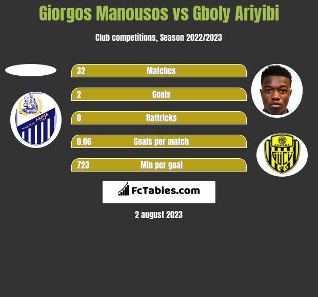 Giorgos Manousos vs Gboly Ariyibi h2h player stats
