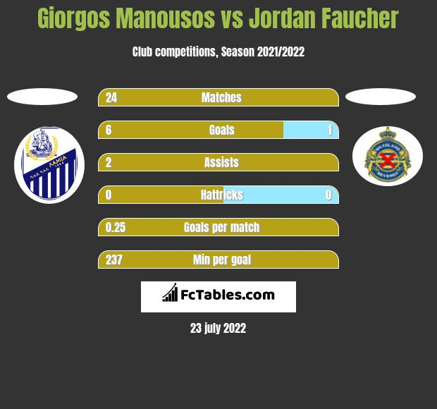 Giorgos Manousos vs Jordan Faucher h2h player stats