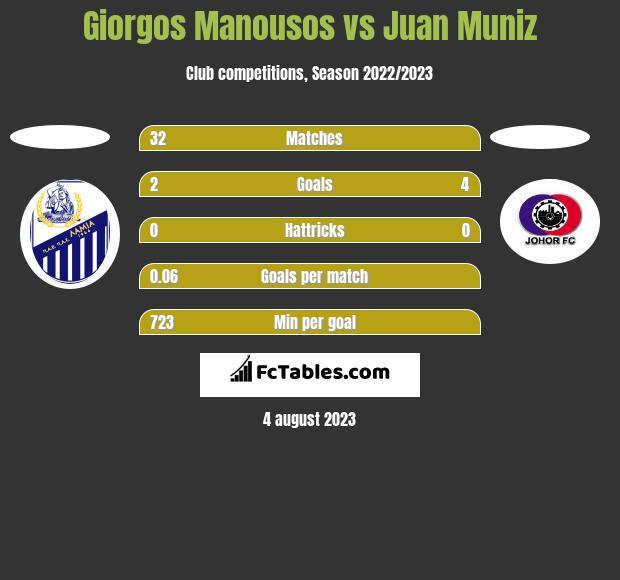 Giorgos Manousos vs Juan Muniz h2h player stats