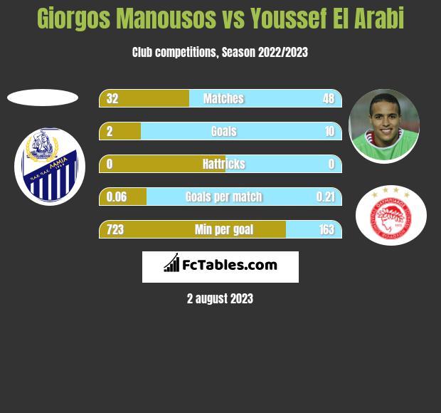 Giorgos Manousos vs Youssef El Arabi h2h player stats