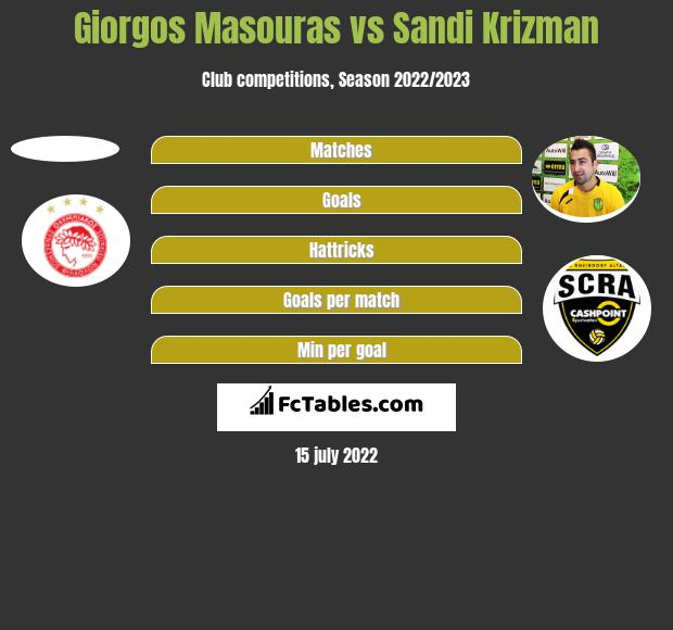 Giorgos Masouras vs Sandi Krizman h2h player stats