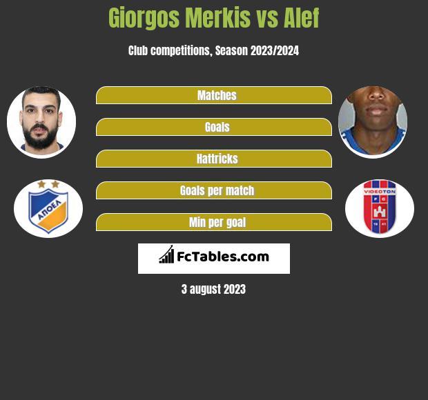 Giorgos Merkis vs Alef infographic