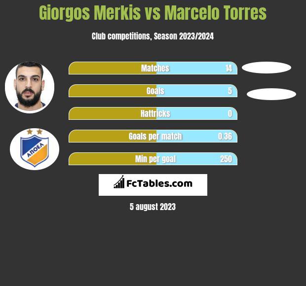 Giorgos Merkis vs Marcelo Torres infographic