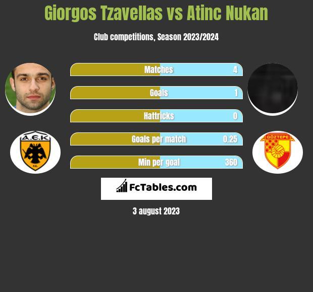 Georgios Tzavellas vs Atinc Nukan infographic