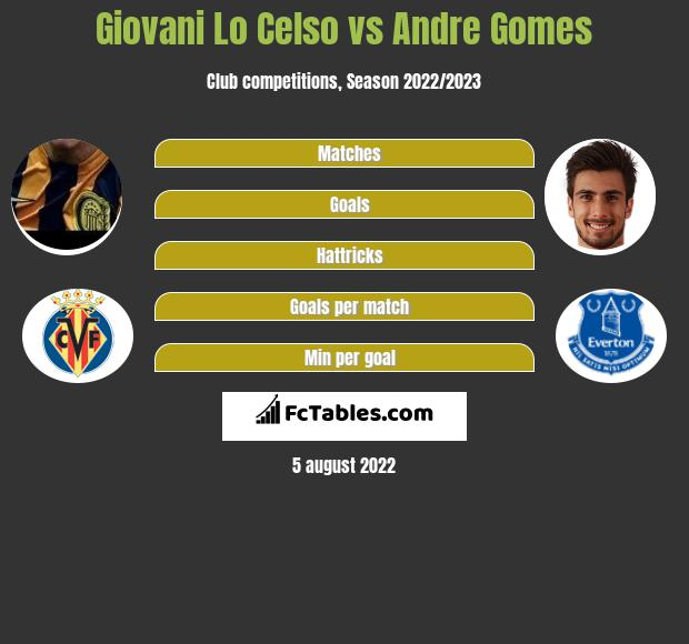 Giovani Lo Celso vs Andre Gomes infographic