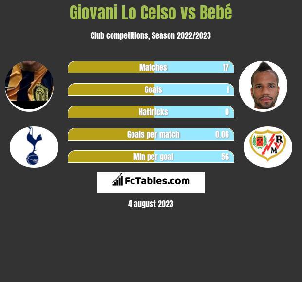 Giovani Lo Celso vs Bebe infographic