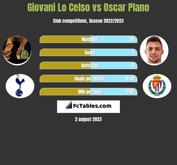 Giovani Lo Celso vs Oscar Plano h2h player stats