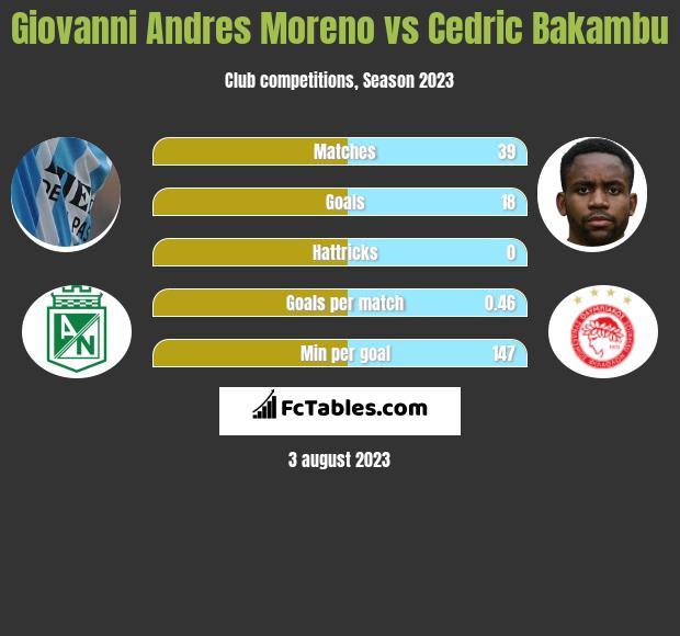 Giovanni Andres Moreno vs Cedric Bakambu infographic