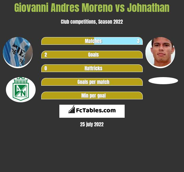 Giovanni Andres Moreno vs Johnathan h2h player stats