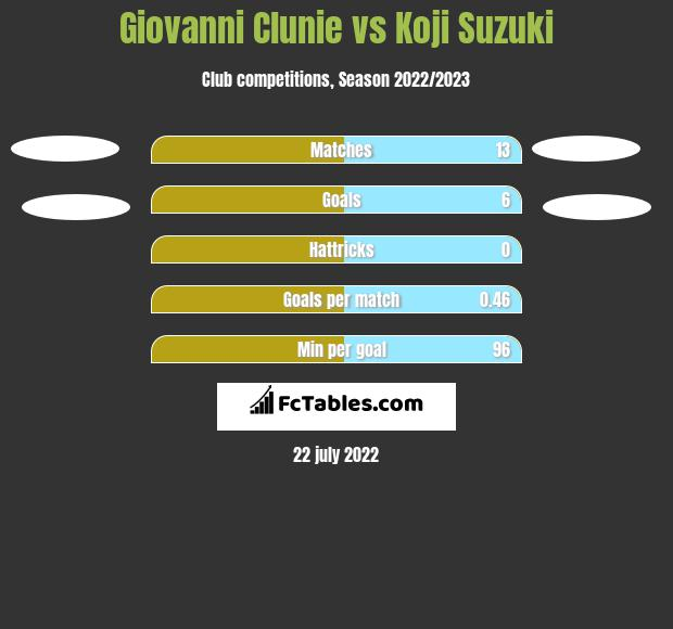 Giovanni Clunie vs Koji Suzuki h2h player stats
