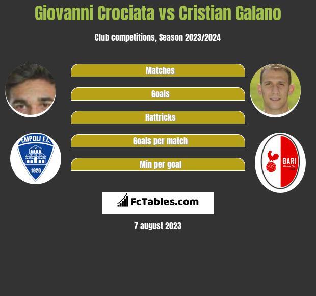 Giovanni Crociata vs Cristian Galano infographic