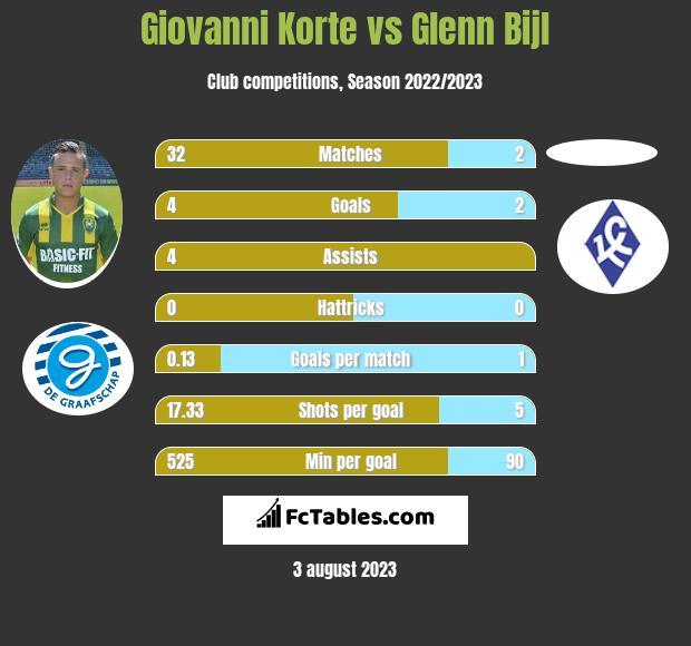 Giovanni Korte vs Glenn Bijl h2h player stats