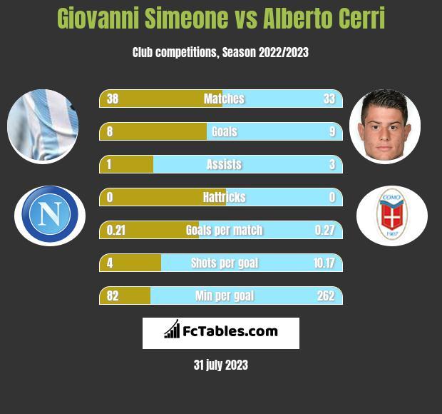 Giovanni Simeone vs Alberto Cerri infographic