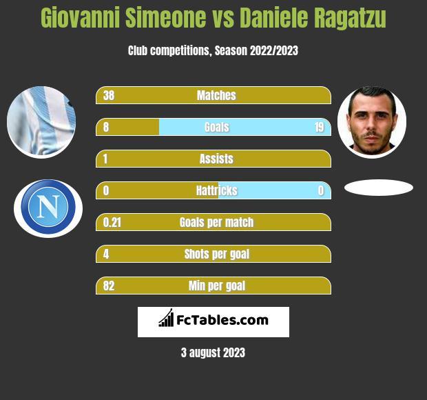 Giovanni Simeone vs Daniele Ragatzu infographic