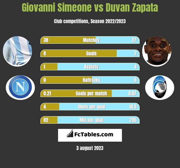 Giovanni Simeone vs Duvan Zapata infographic