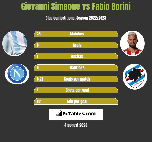 Giovanni Simeone vs Fabio Borini infographic