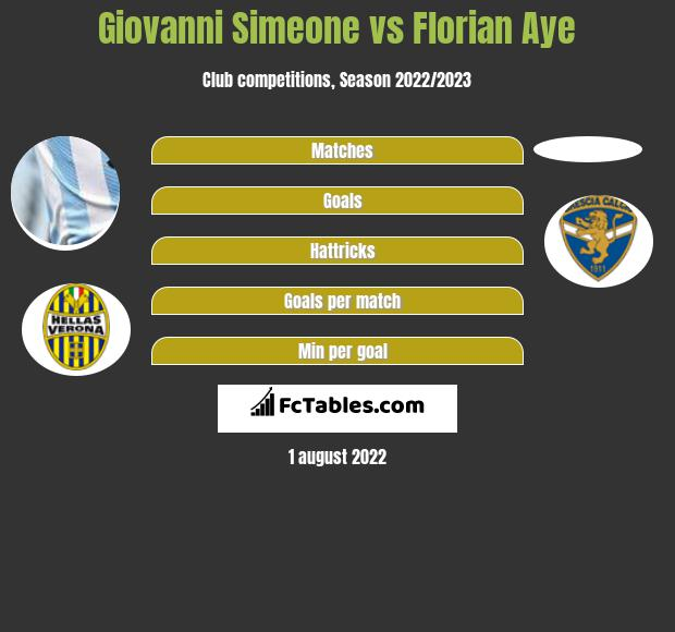 Giovanni Simeone infographic statistics for Brescia