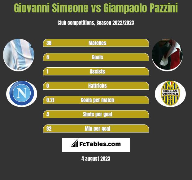 Giovanni Simeone vs Giampaolo Pazzini infographic