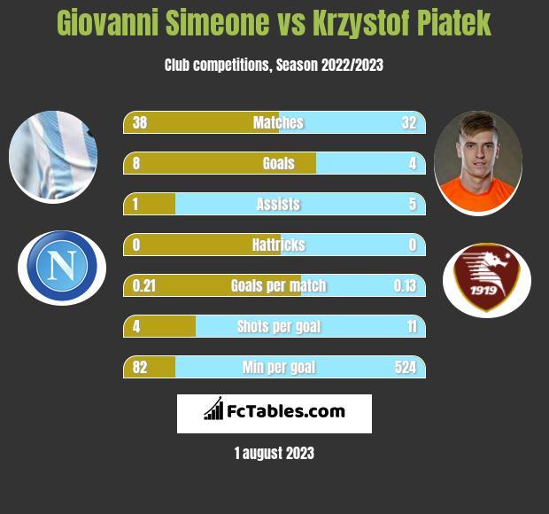 Giovanni Simeone vs Krzystof Piatek infographic