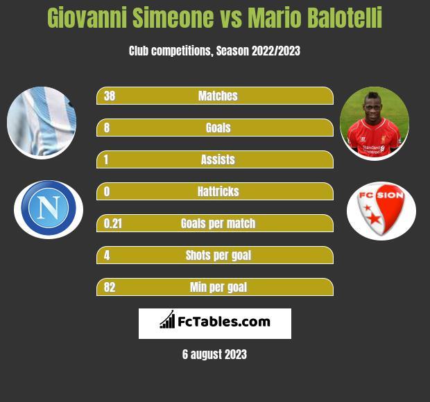 Giovanni Simeone vs Mario Balotelli infographic