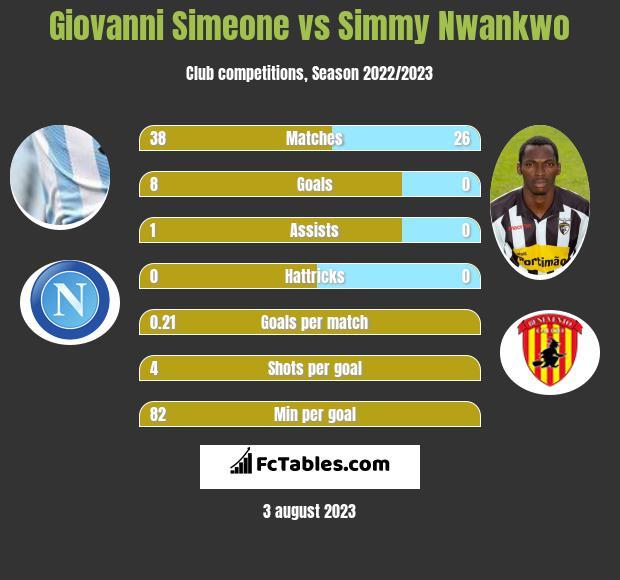 Giovanni Simeone vs Simmy Nwankwo h2h player stats